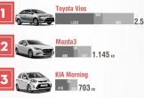 Toyota và Trường Hải chiếm hơn nửa doanh số thị trường ô tô Việt Nam