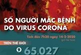 Cập nhật dịch corona ngày 14-2: Hồ Bắc thêm 116 người chết, gần 5.000 ca nhiễm mới